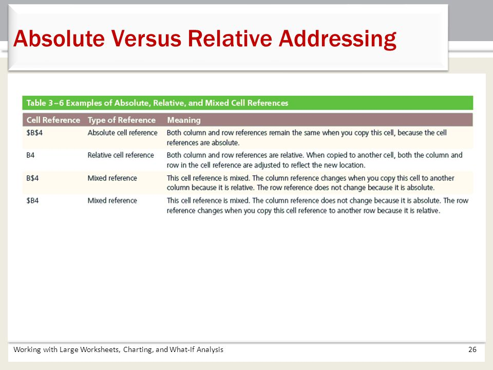 Absolute Versus Relative Addressing