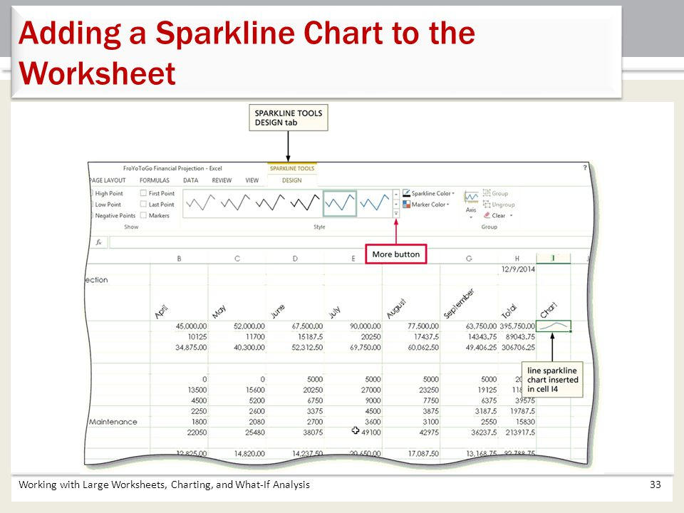 Adding a Sparkline Chart to the Worksheet