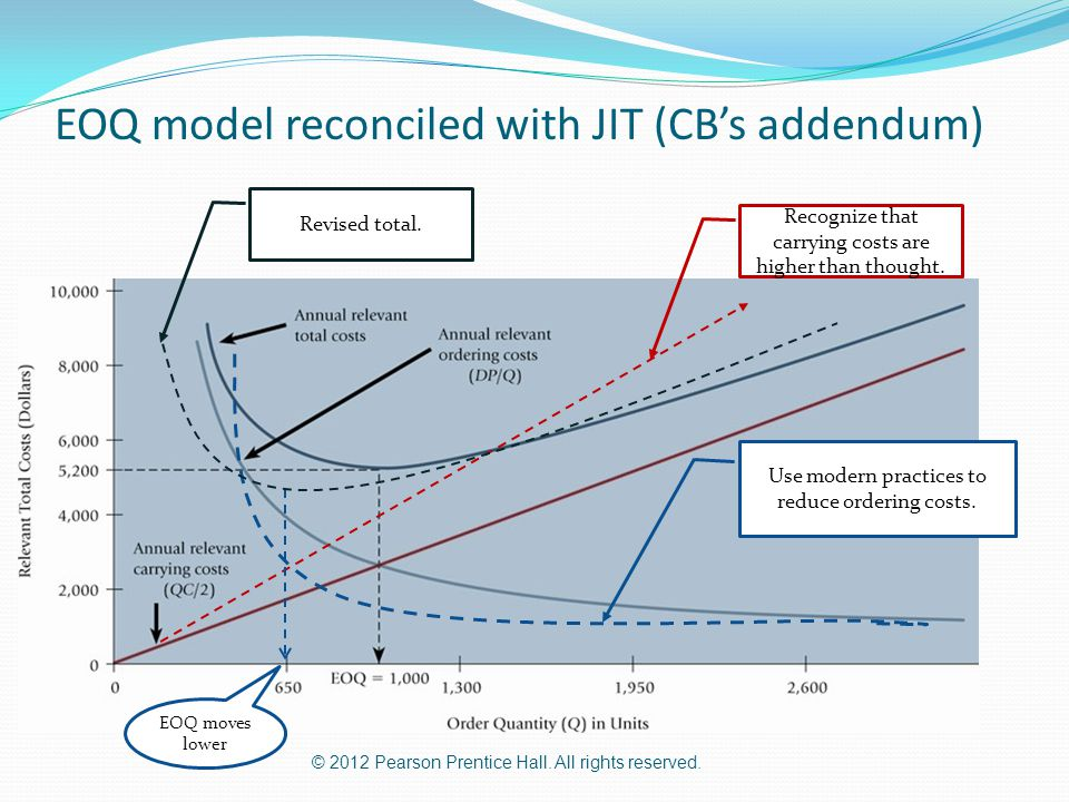 EOQ model reconciled with JIT (CB's addendum)