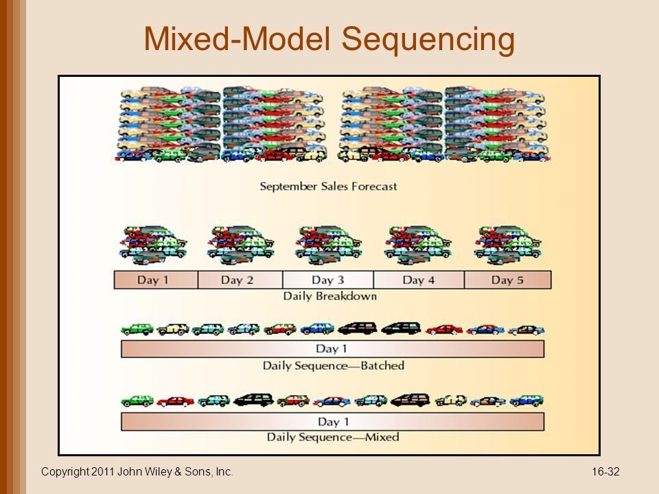 Mixed-Model Sequencing