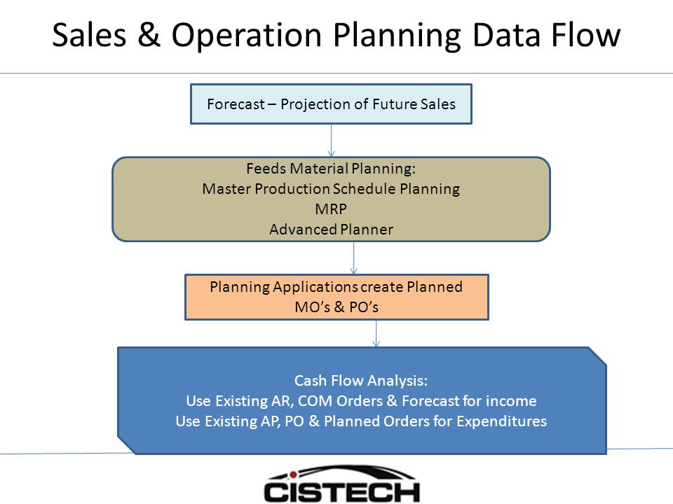 Sales & Operation Planning Data Flow