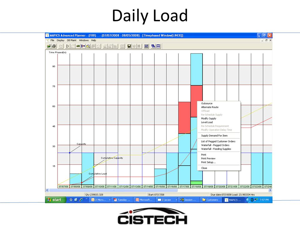 Daily Load