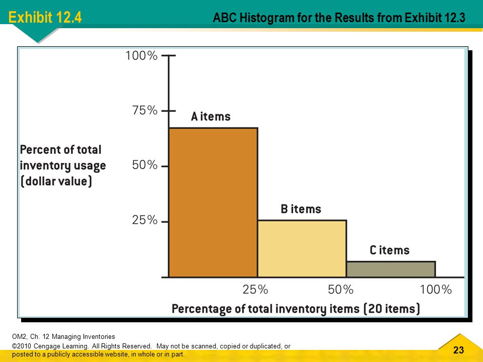 Exhibit 12.4 ABC Histogram for the Results from Exhibit 12.3