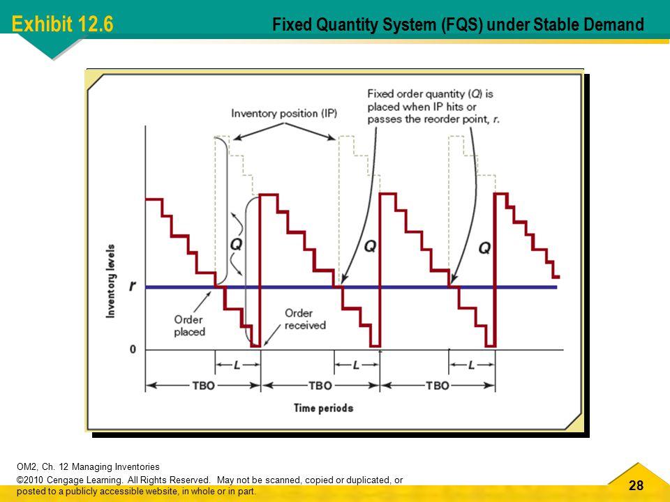 Exhibit 12.6 Fixed Quantity System (FQS) under Stable Demand