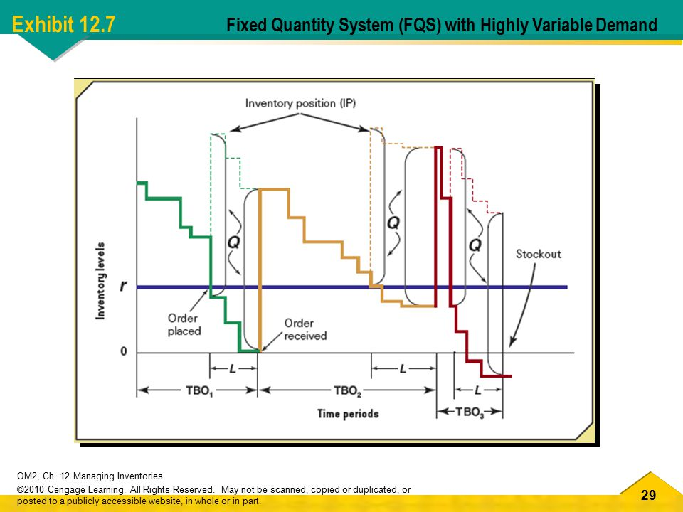 Exhibit 12.7 Fixed Quantity System (FQS) with Highly Variable Demand