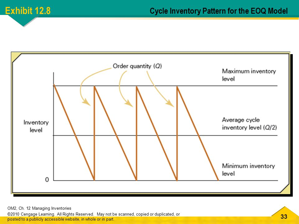 Exhibit 12.8 Cycle Inventory Pattern for the EOQ Model