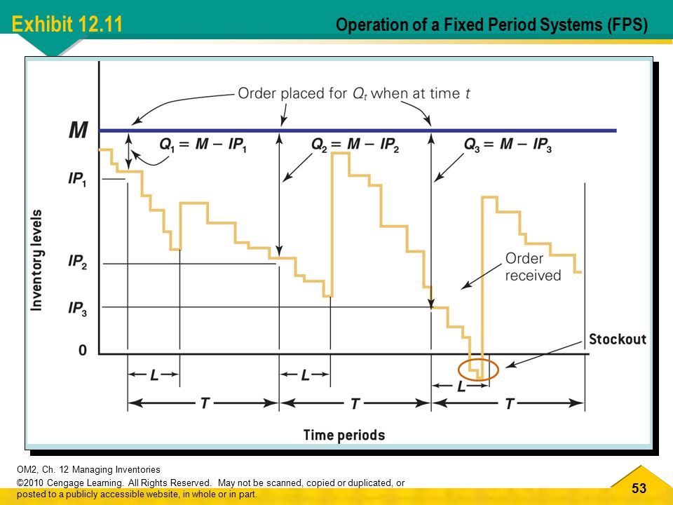 Exhibit 12.11 Operation of a Fixed Period Systems (FPS)