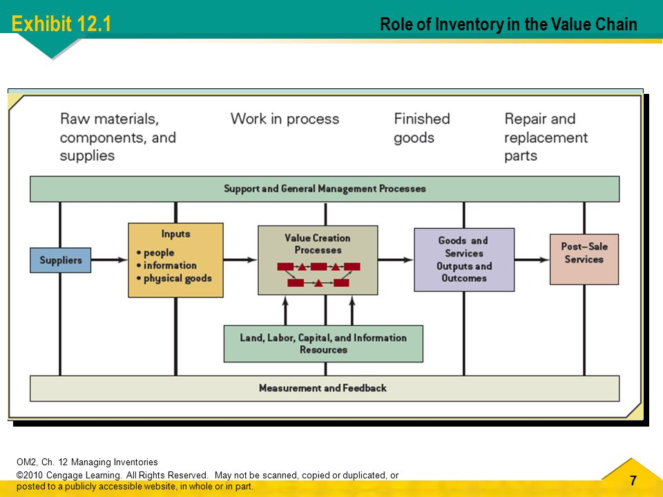 Exhibit 12.1 Role of Inventory in the Value Chain