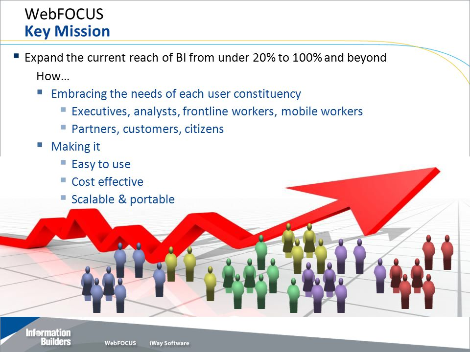 WebFOCUS Key Mission Expand the current reach of BI from under 20% to 100% and beyond. How… Embracing the needs of each user constituency.