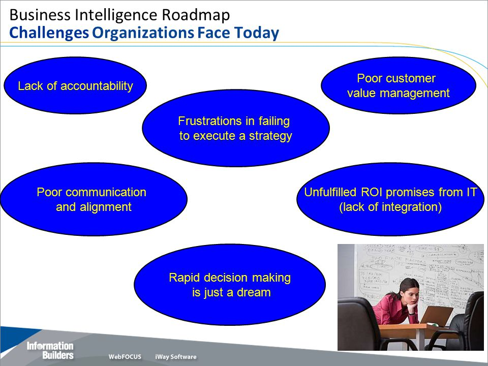 Business Intelligence Roadmap Challenges Organizations Face Today