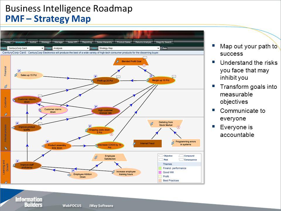 Business Intelligence Roadmap PMF – Strategy Map