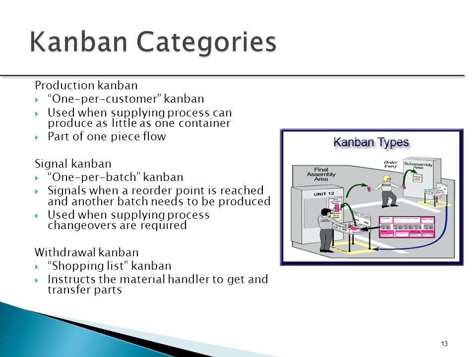 Kanban Categories Production kanban One-per-customer kanban