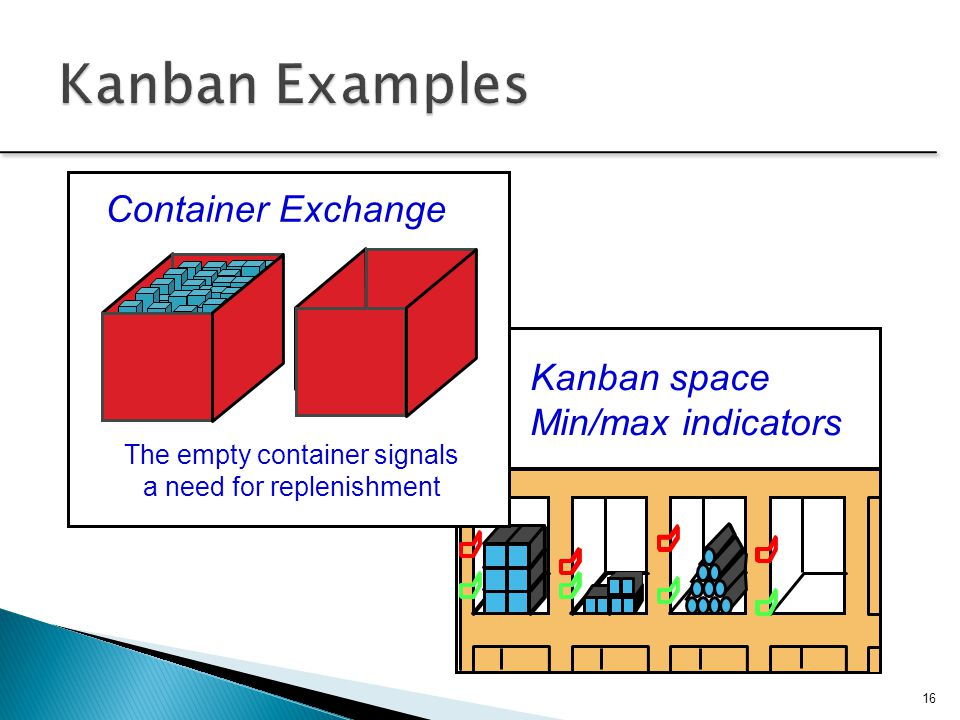 Kanban Examples Container Exchange Kanban space Min/max indicators