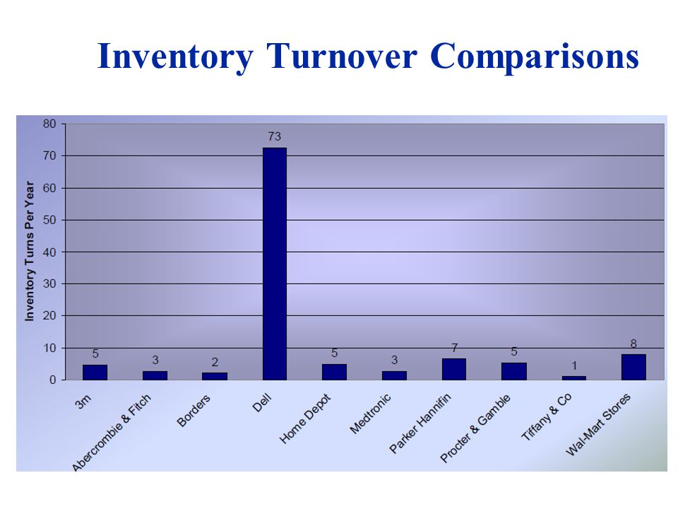Inventory Turnover Comparisons