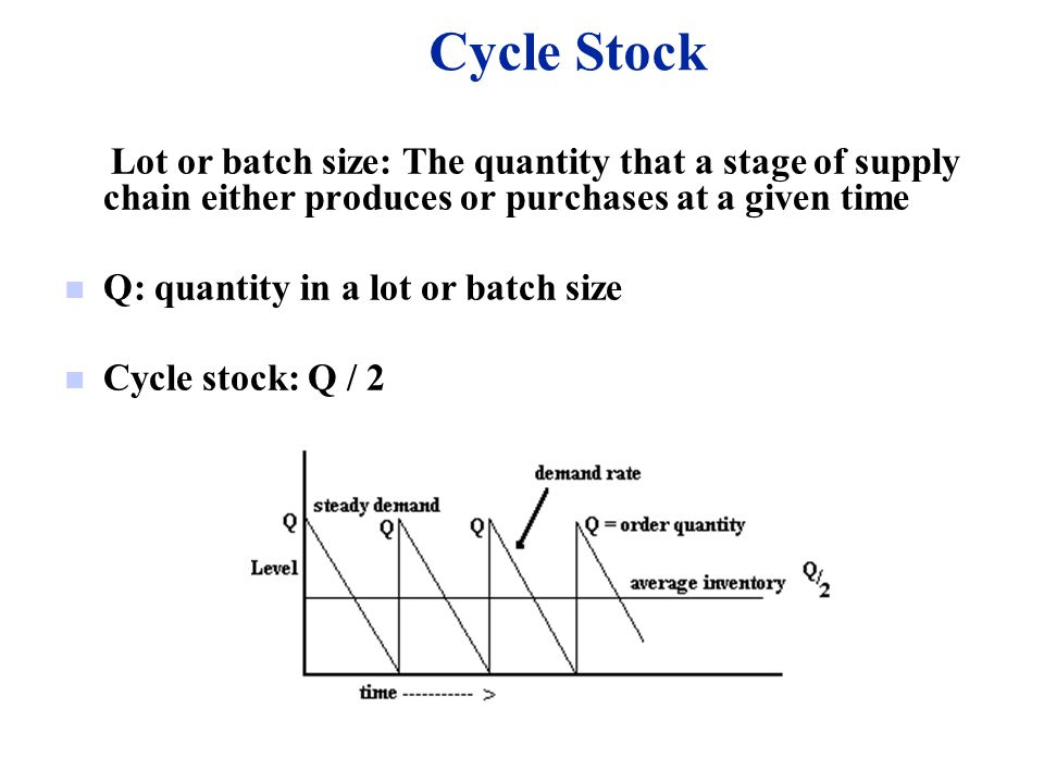 Cycle Stock Lot or batch size: The quantity that a stage of supply chain either produces or purchases at a given time.