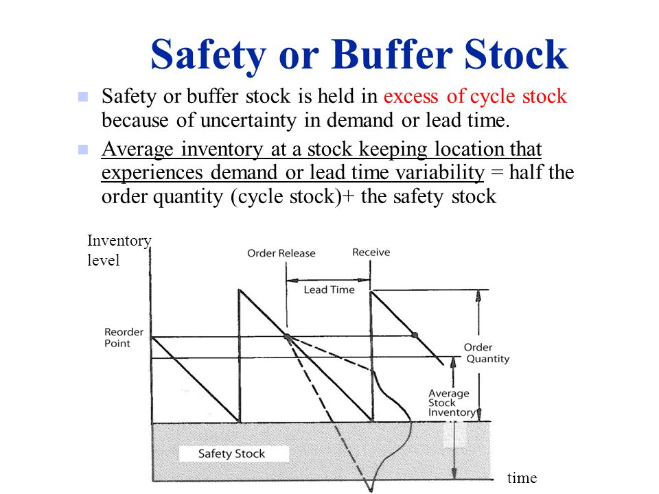 Safety or Buffer Stock Safety or buffer stock is held in excess of cycle stock because of uncertainty in demand or lead time.