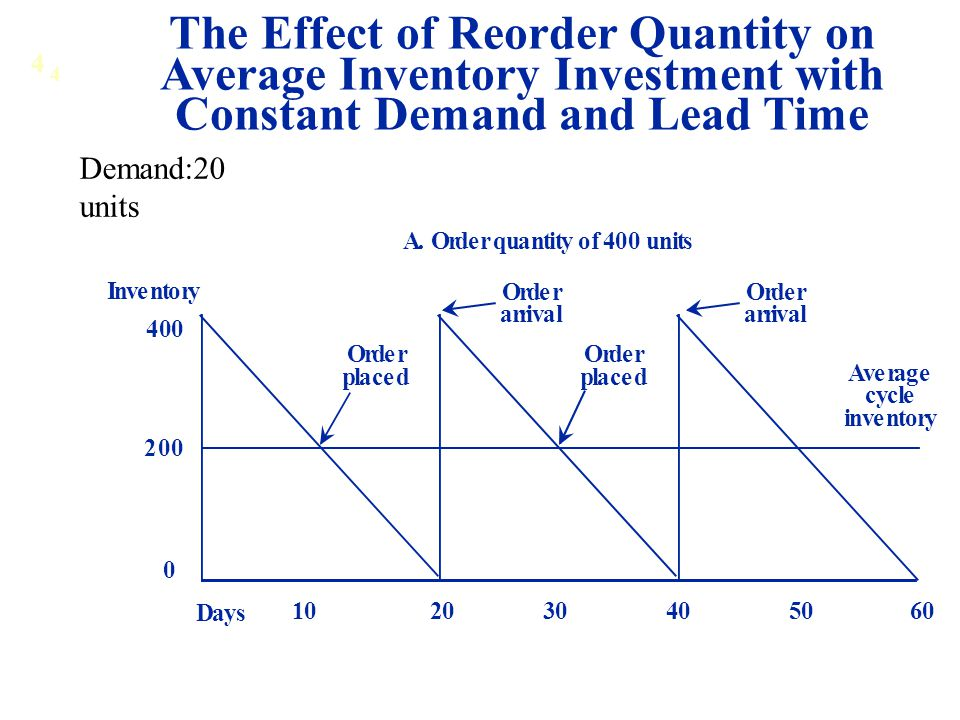 The Effect of Reorder Quantity on Average Inventory Investment with Constant Demand and Lead Time