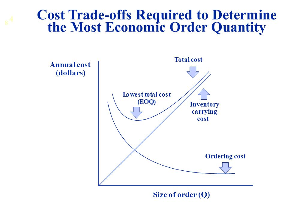 Cost Trade-offs Required to Determine the Most Economic Order Quantity