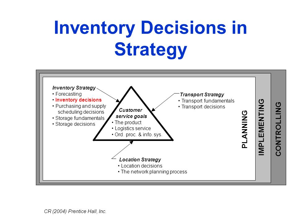 Inventory Decisions in Strategy