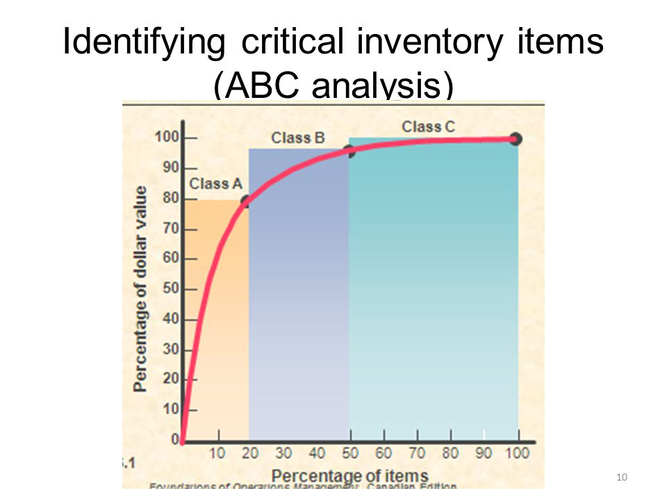 Identifying critical inventory items (ABC analysis)