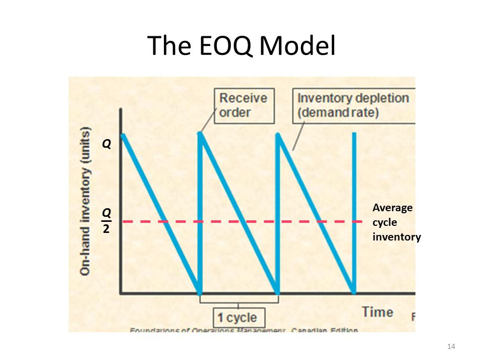 The EOQ Model Average cycle inventory Q — 2