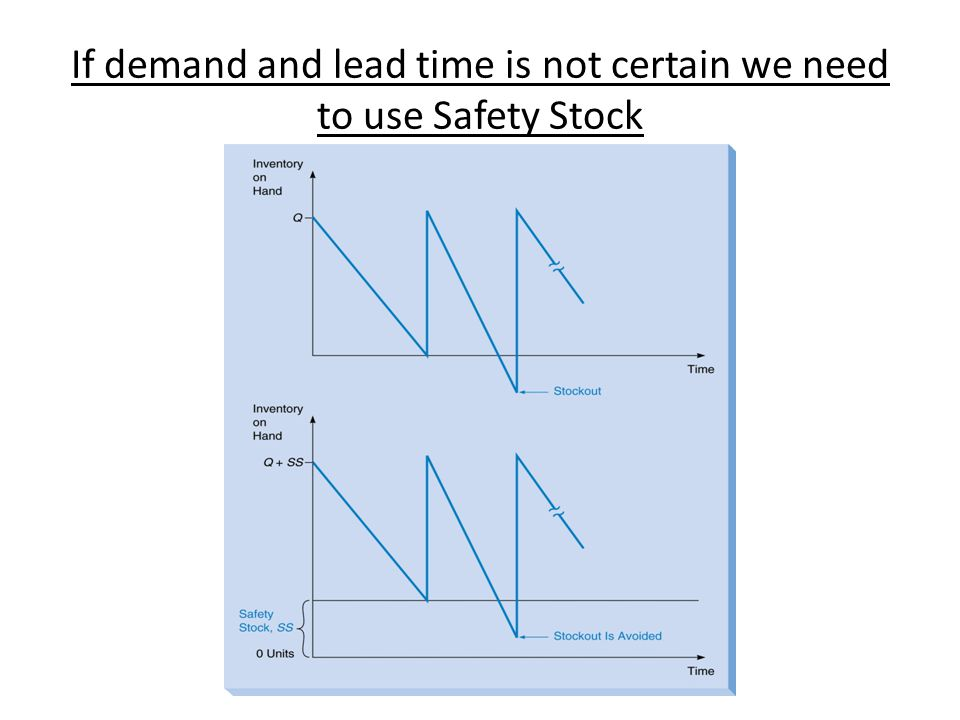 If demand and lead time is not certain we need to use Safety Stock