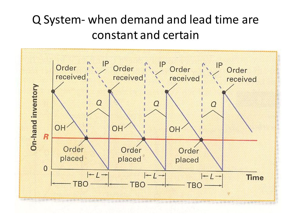 Q System- when demand and lead time are constant and certain
