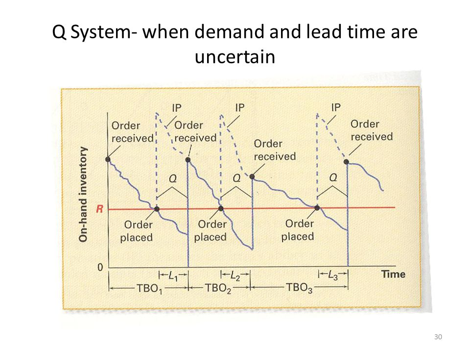 Q System- when demand and lead time are uncertain