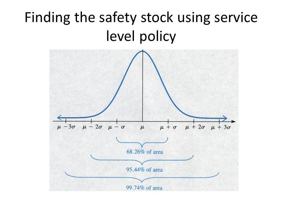 Finding the safety stock using service level policy