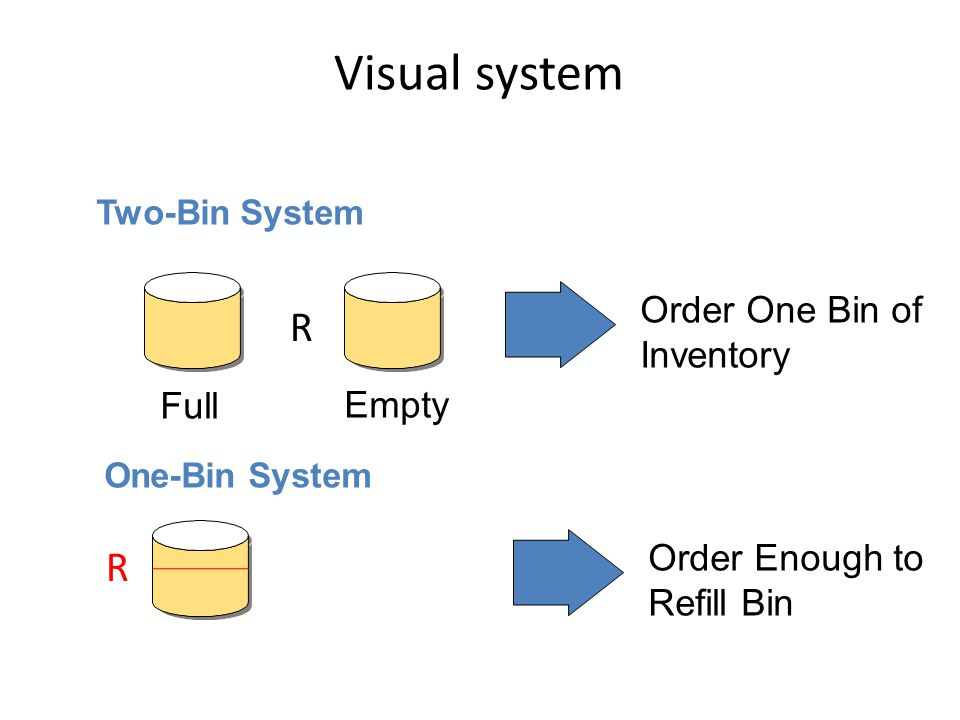 Visual system R R Full Empty Order One Bin of Inventory