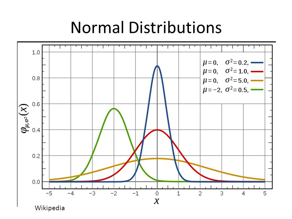 Normal Distributions Wikipedia