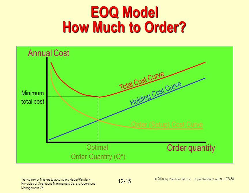 EOQ Model How Much to Order