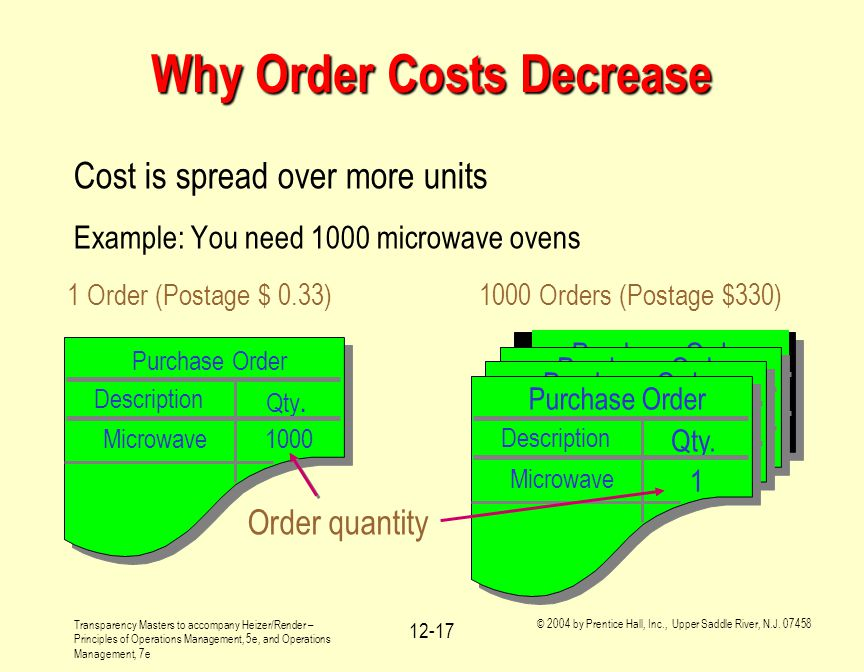 Why Order Costs Decrease