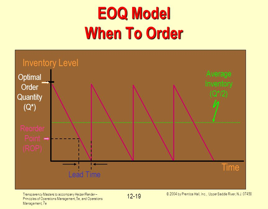 EOQ Model When To Order Inventory Level Time Average Inventory (Q*/2)