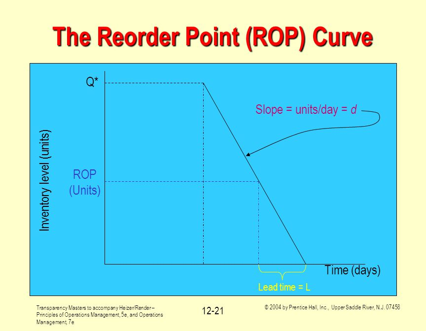 The Reorder Point (ROP) Curve