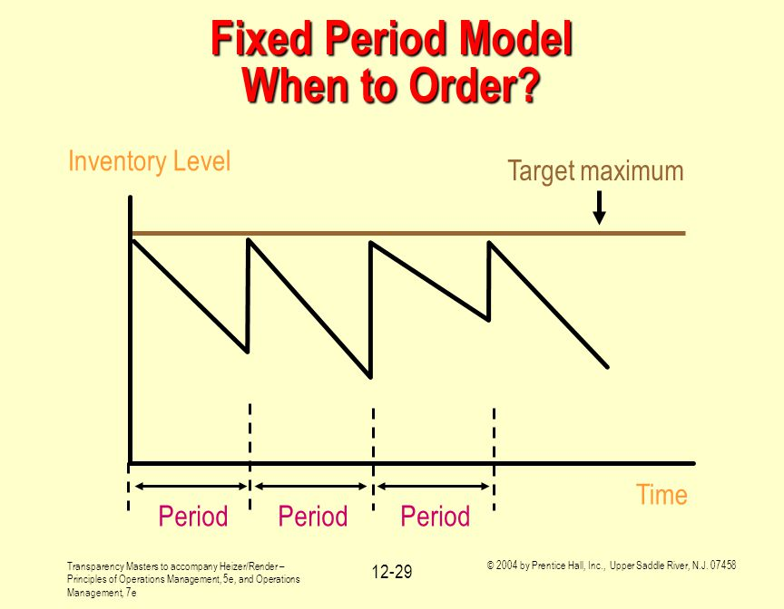 Fixed Period Model When to Order