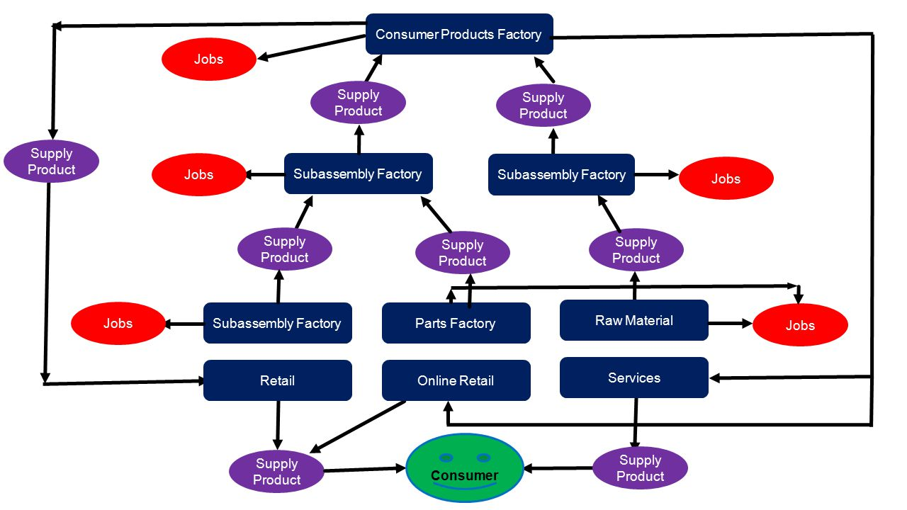 Consumer Products Factory
