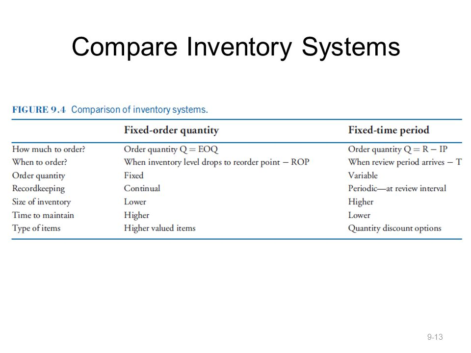 Compare Inventory Systems