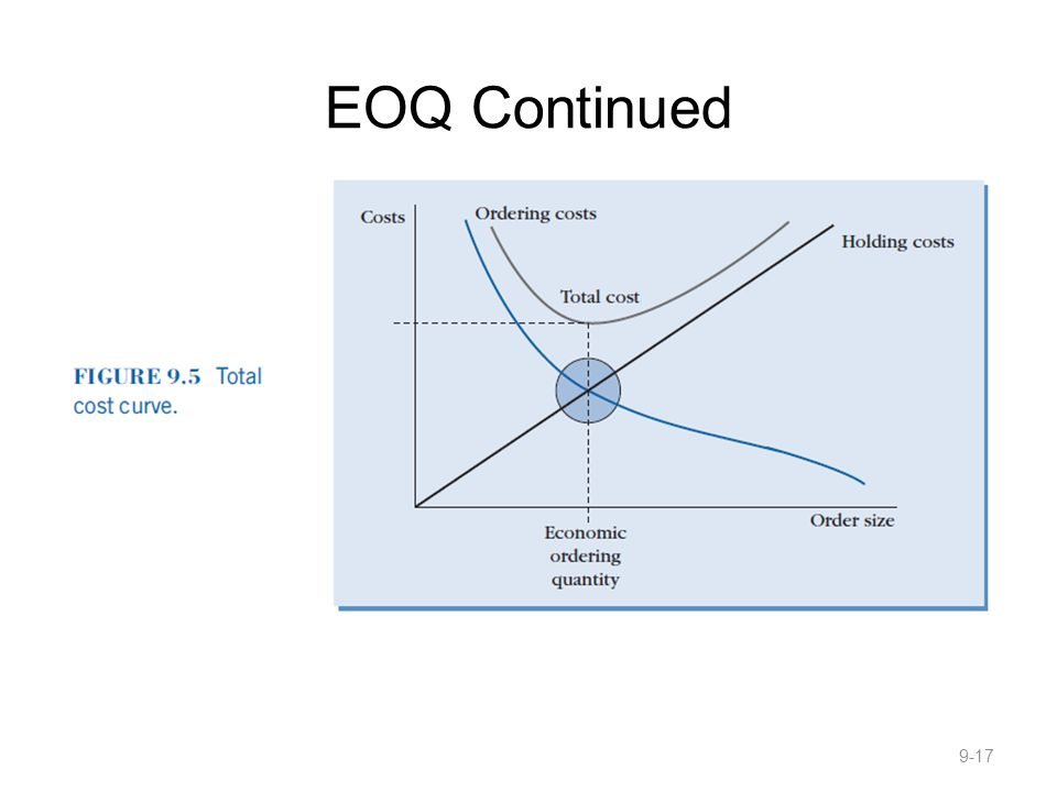 EOQ Continued