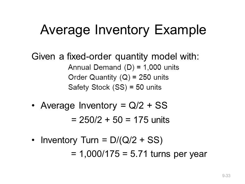 Average Inventory Example