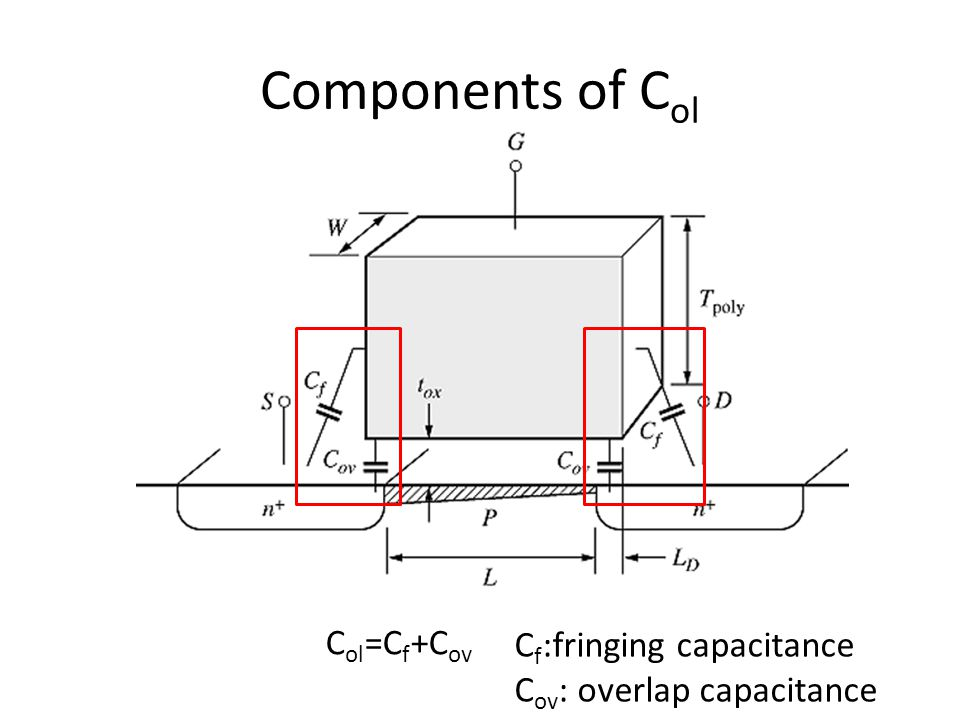Components of Col Col=Cf+Cov Cf:fringing capacitance