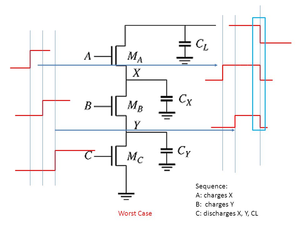 Sequence: A: charges X B: charges Y C: discharges X, Y, CL Worst Case