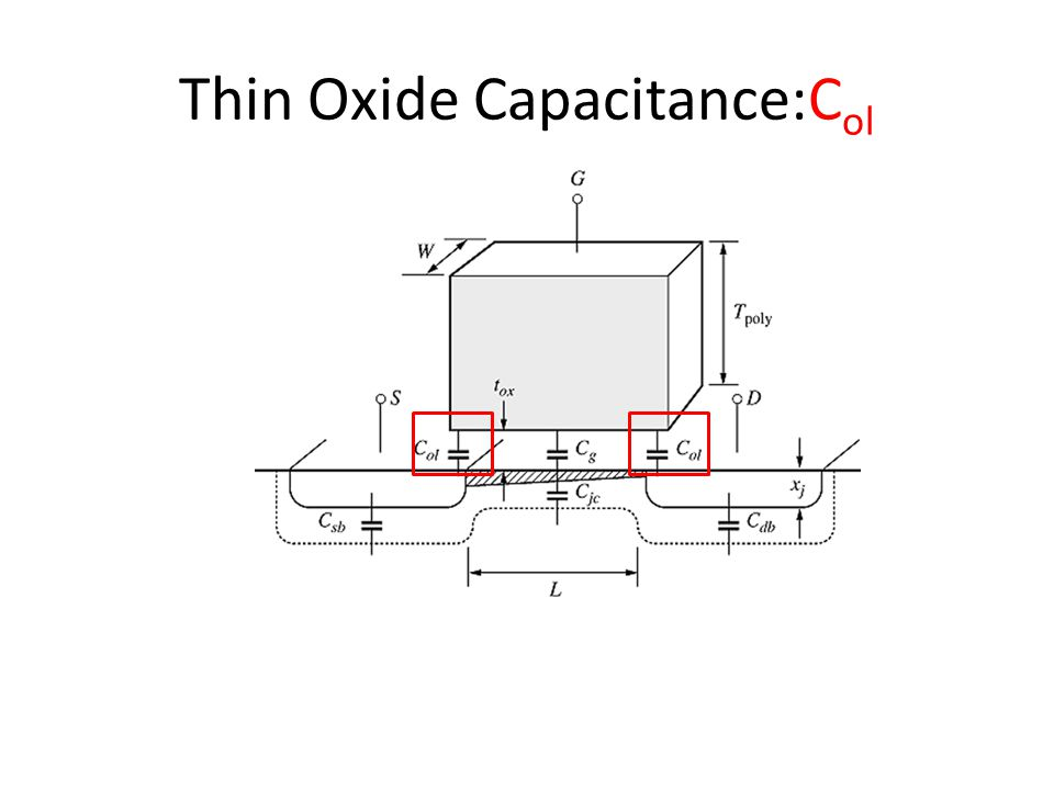 Thin Oxide Capacitance:Col