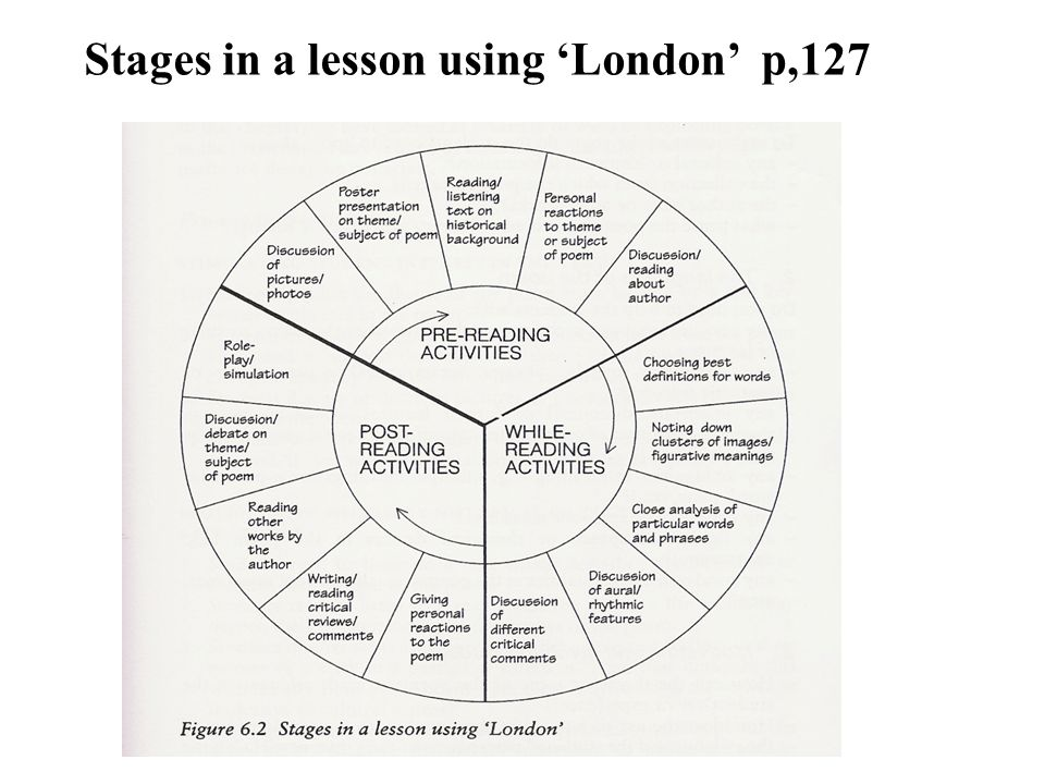 Stages in a lesson using 'London' p,127