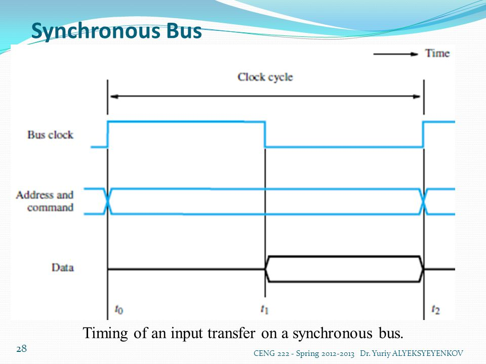 Timing of an input transfer on a synchronous bus.