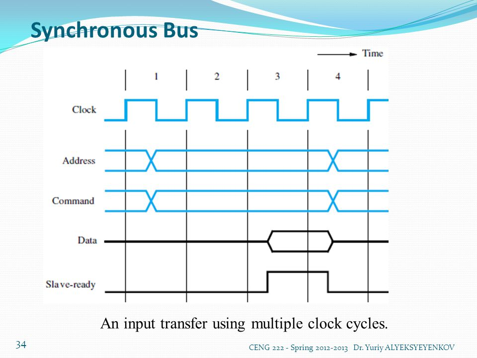 An input transfer using multiple clock cycles.