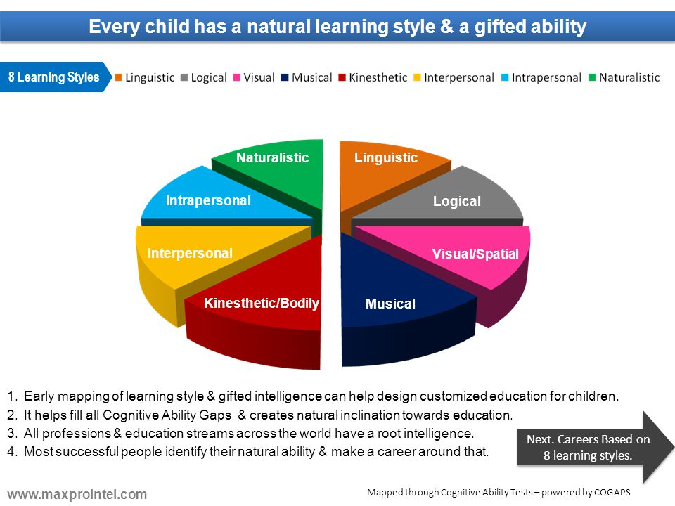 Every child has a natural learning style & a gifted ability