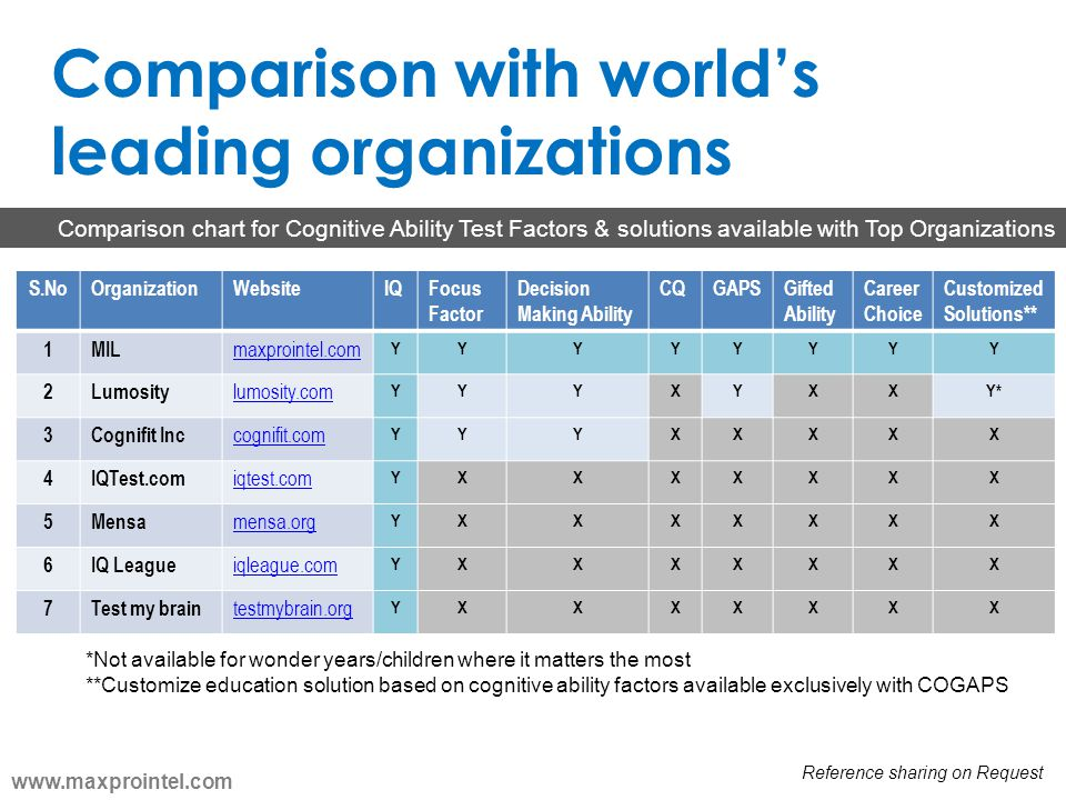 Comparison with world's leading organizations
