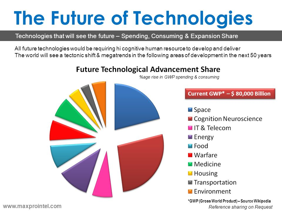 The Future of Technologies
