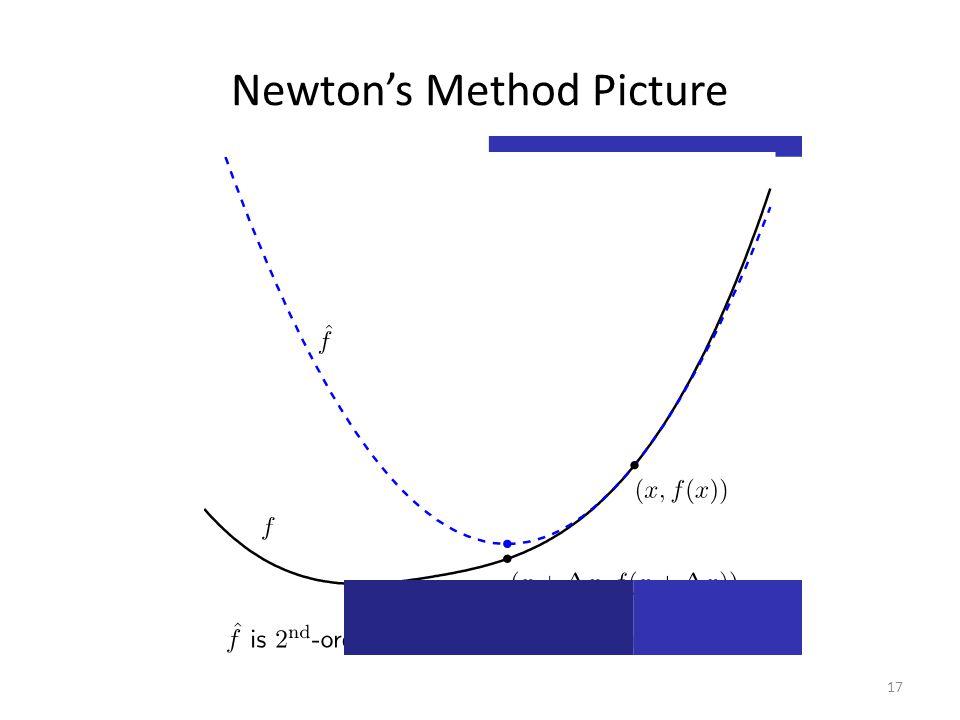 Newton's Method Picture